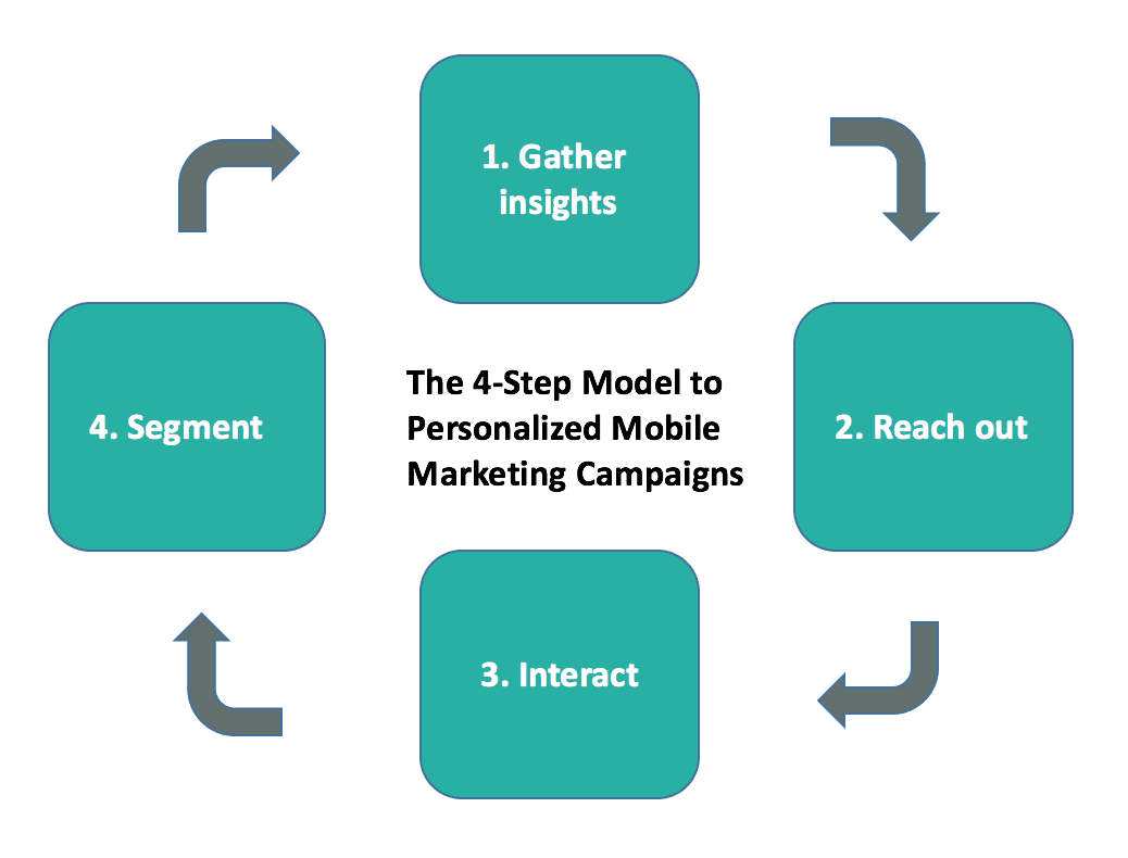 The 4-Step Model to Personalized Mobile Marketing Campaigns