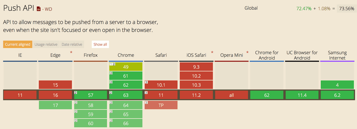 Browsers' Adoption
